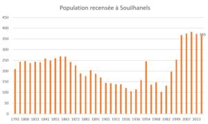 Graphique population depuis 1793